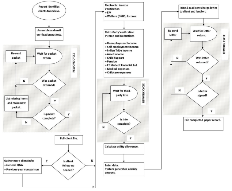 Annual Review Picture