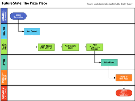 swimlane_pizzaplace_future_rsz