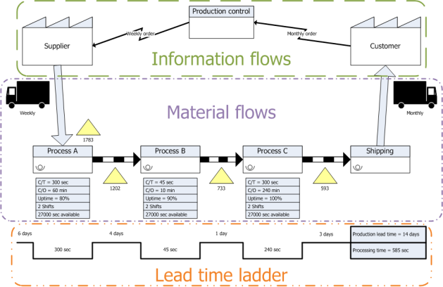 ValueStreamMapParts