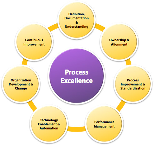 improving organizational performance using information systems For example, a large organization with highly standardized  follow the link to  get more information about each of the approaches  to increasing  organizational performance.